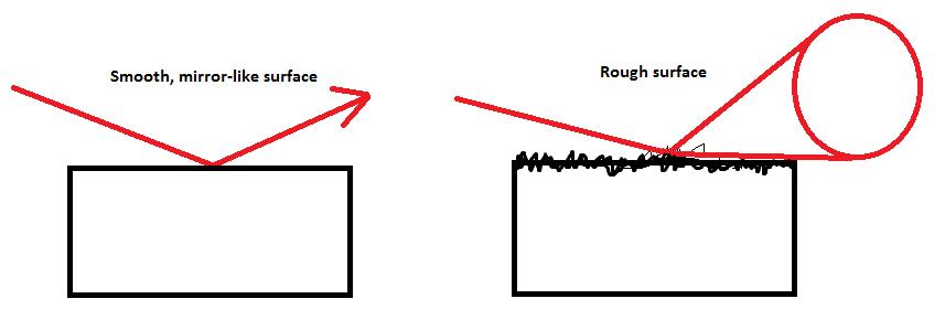 SSLR Ray vs Cone Comparison